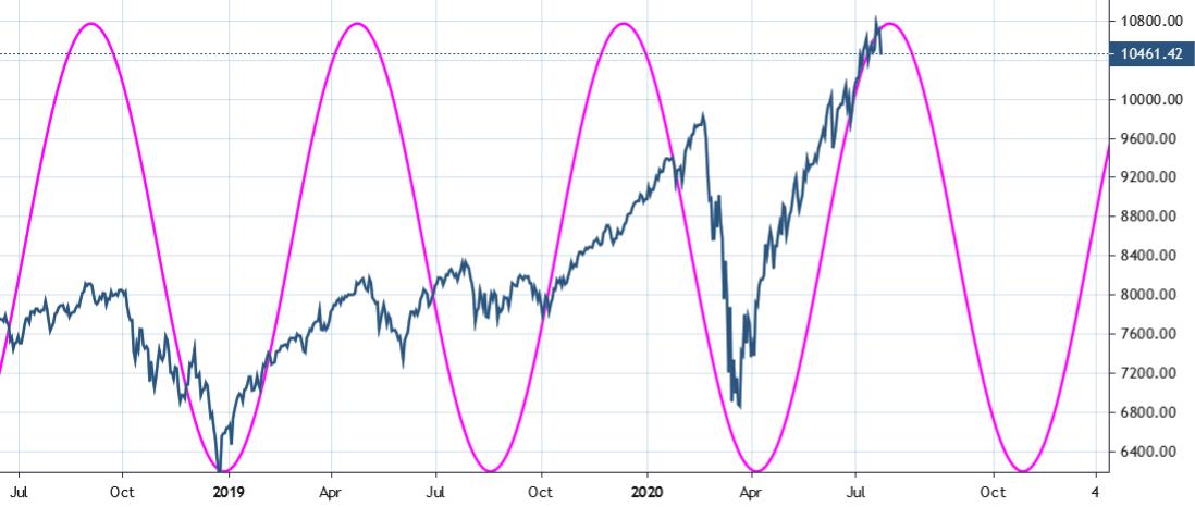 Nasdaq Composite Index Cycle - 166 days