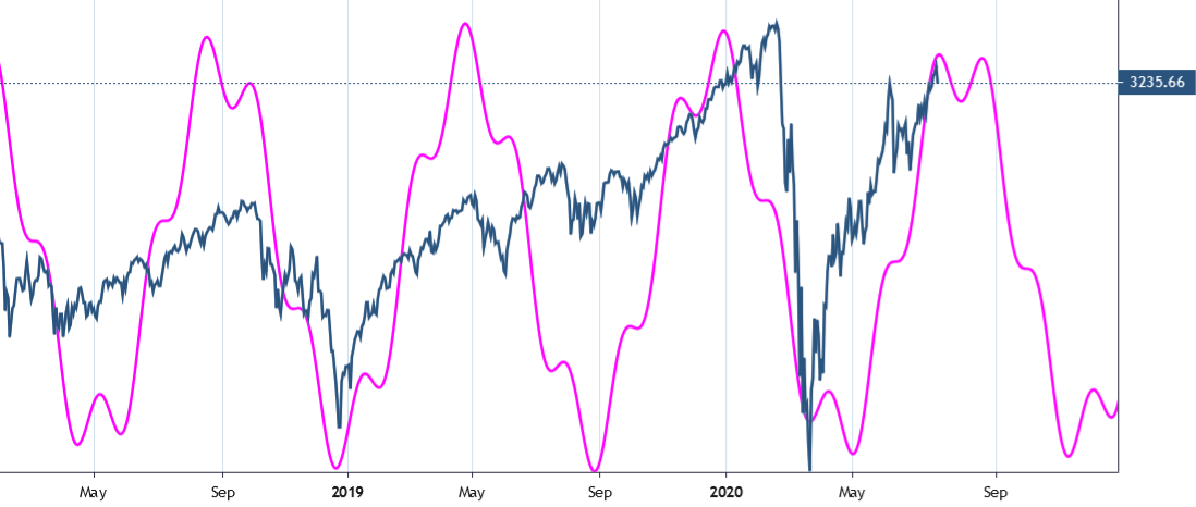 S&P500 23 June 2020 - 170 & 36 days cycle